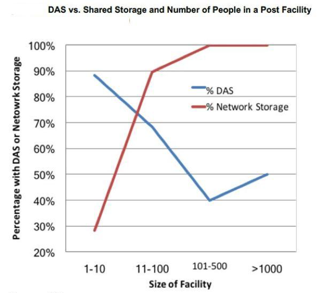 Shifting Trend – Initially, filmmakers thought network attached storage was only a realistic investment for large studios; but increasingly, they are understanding that the early investment of the NAS infrastructure also becomes less expensive as time passes and more projects are all stored on the rack rather than spread across 10-20 direct attached units, somewhere in the office